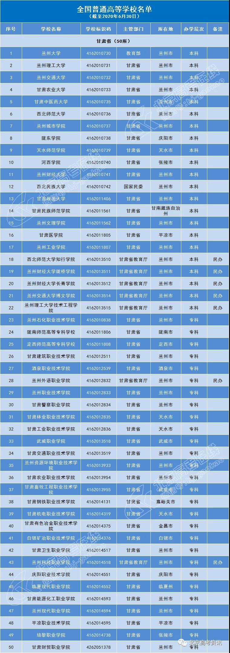甘肃省50所普通高等院校名单